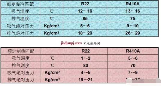 R410A空调器匹配参数