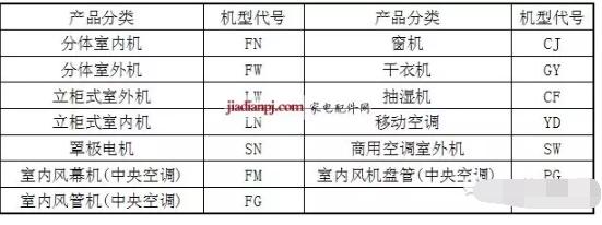 目前我们公司产品类型及对应风扇电机代号如下表: