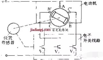 下图是一个简单的三相绕组两极直流无刷电机模型,同样运用左手电磁力定则可以判断电机转动原理。