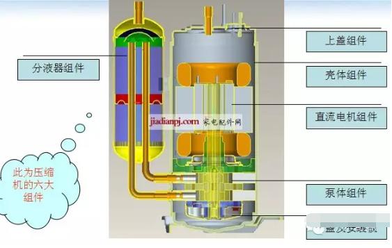 2.直流变频压缩机结构介绍