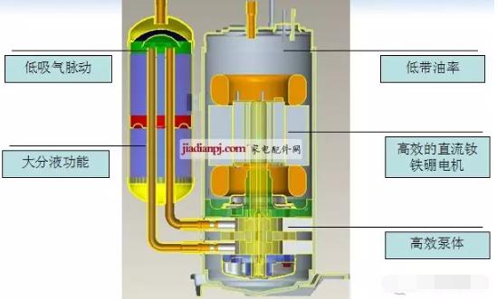 3.直流变频压缩机主要设计特点