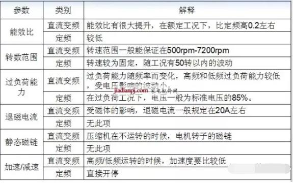 4.直流变频压缩机的主要技术参数
