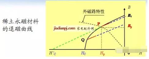 4.4直流变频压缩机的主要技术参数-退磁电流