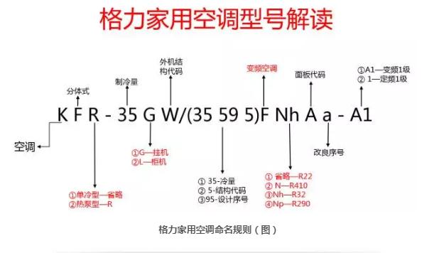 格力家用空调命名规则(图)