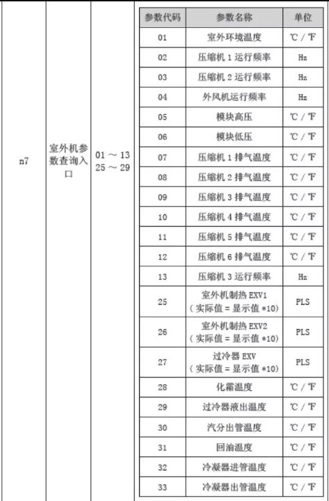 定时区显示:相应参数值(靠右显示)