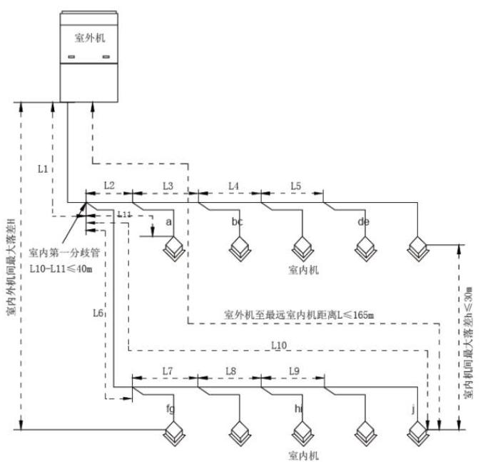 备注:一个Y 型分歧管相当长度0.5m。