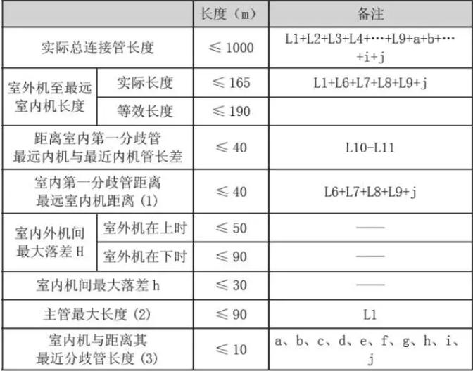 室内分歧管的等效距离为0.5m。