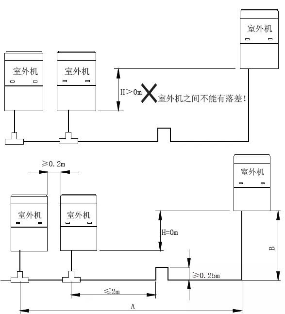 3)室外模块间连接配管设计