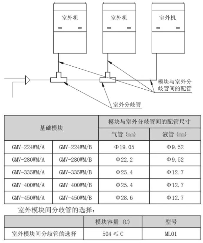 b) 如果系统为多模块系统,则各模块至室外机间的分歧管配管尺寸按基础模块室外机的接管尺寸选择,基础模块室外机接管尺寸如下: