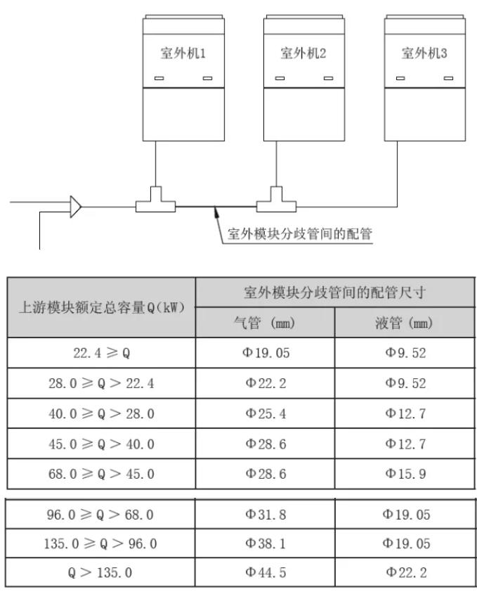 各基础模块分歧管间的连接管的管径取决于上游模块总额定容量的大小