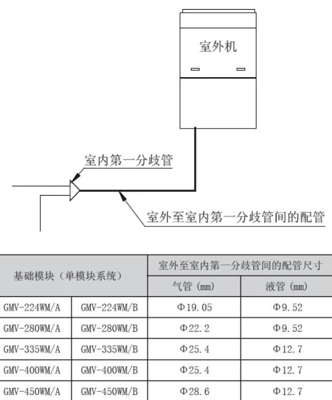 d) 室外机间的最末端分歧管至室内机第一分歧管的配管尺寸单模块连接时,室外至室内第一分歧管间的配管以室外机配管为准。