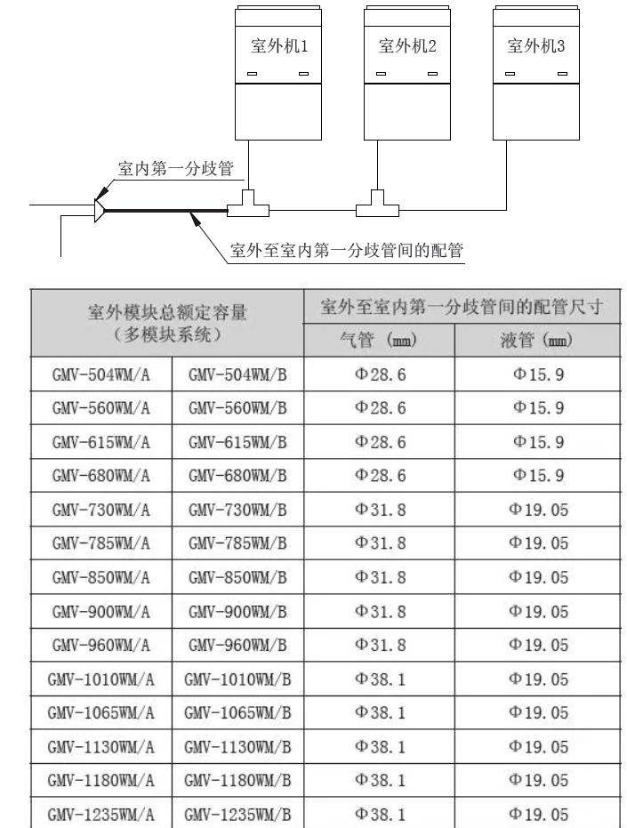 多联机模块连接时,室外至室内第一分歧管间的配管按室外模块总额定容量确定。
