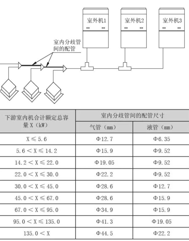 室内机间的分歧管间的配管尺寸决定于下游内机总容量的大小。