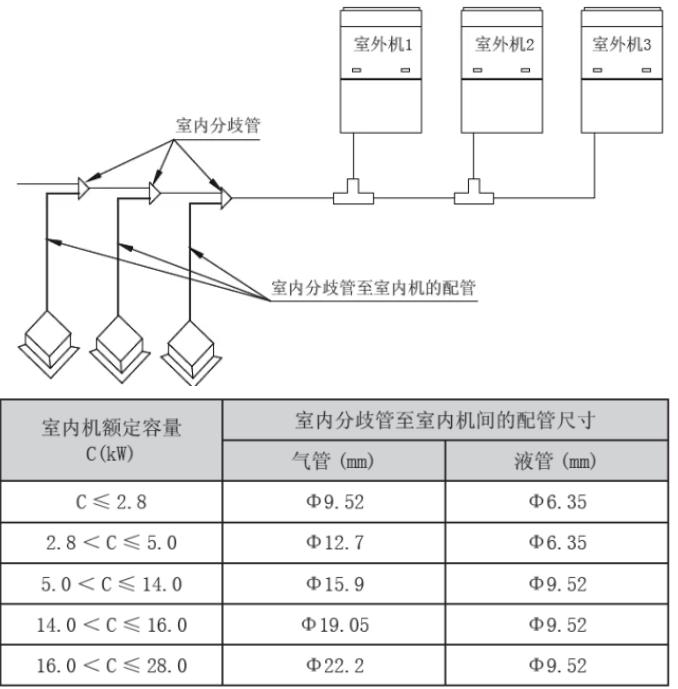 g) 室内分歧管至室内机间的配管尺寸