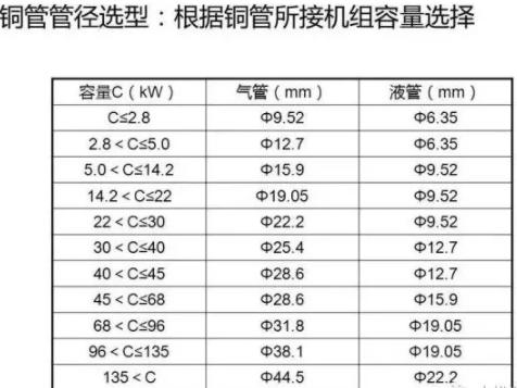 多联机安装铜管管径选型:根据铜管所接机组容量选择