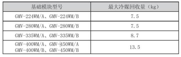 各个基础模块(模块化安装的主机)能够回收的冷媒量如下