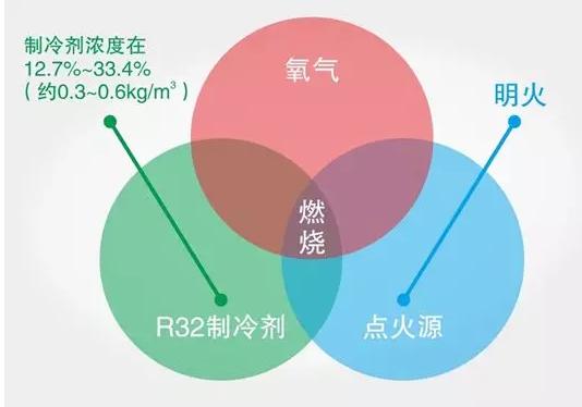 国际标准ISO817、ISO5149将R32安全等级定义为A2L,微可燃